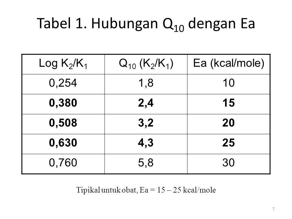 7 Tabel 1. Hubungan Q 10 dengan Ea Log K 2 /K 1 Q 10 (K 2 /K 1 )Ea (kcal/mole) 0,2541,810 0,3802,415 0,5083,220 0,6304,325 0,7605,830 Tipikal untuk ob