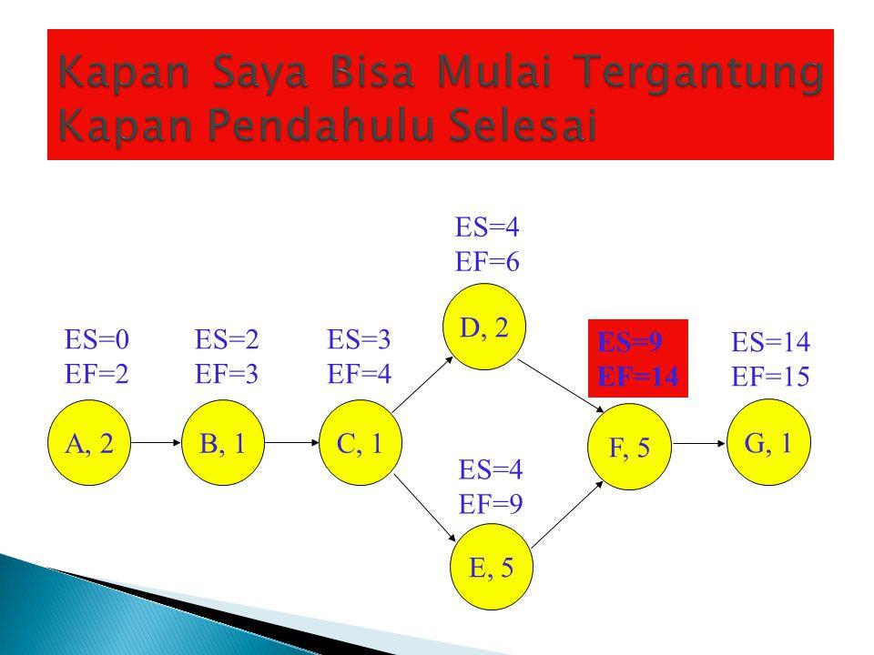 ES=9 EF=14 ES=14 EF=15 ES=0 EF=2 ES=2 EF=3 ES=3 EF=4 ES=4 EF=9 ES=4 EF=6 A, 2B, 1C, 1 D, 2 E, 5 F, 5 G, 1