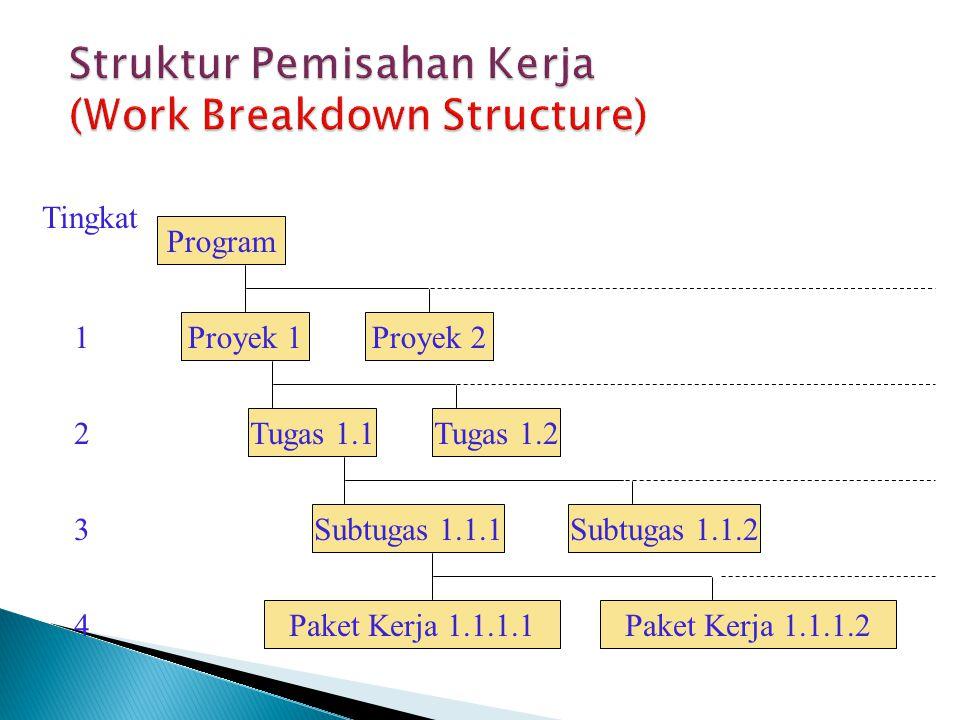 Program Proyek 1Proyek 2 Tugas 1.1 Subtugas 1.1.1 Paket Kerja 1.1.1.1 Tingkat 1 2 3 4 Tugas 1.2 Subtugas 1.1.2 Paket Kerja 1.1.1.2