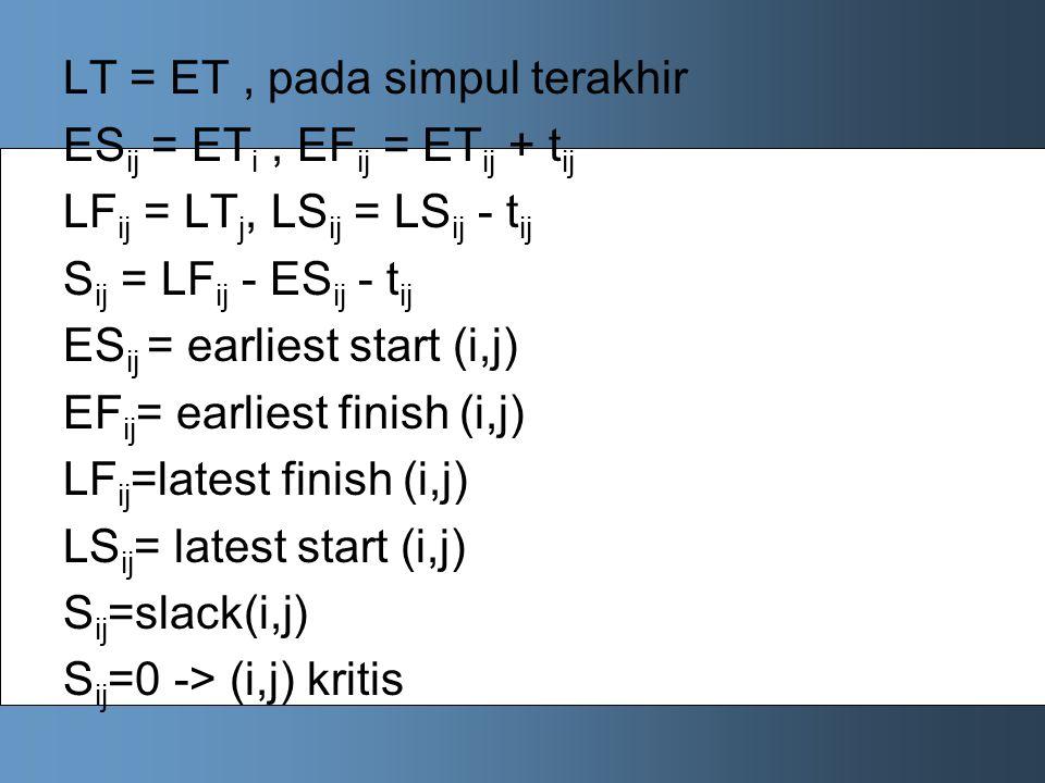 LT = ET, pada simpul terakhir ES ij = ET i, EF ij = ET ij + t ij LF ij = LT j, LS ij = LS ij - t ij S ij = LF ij - ES ij - t ij ES ij = earliest start (i,j) EF ij = earliest finish (i,j) LF ij =latest finish (i,j) LS ij = latest start (i,j) S ij =slack(i,j) S ij =0 -> (i,j) kritis
