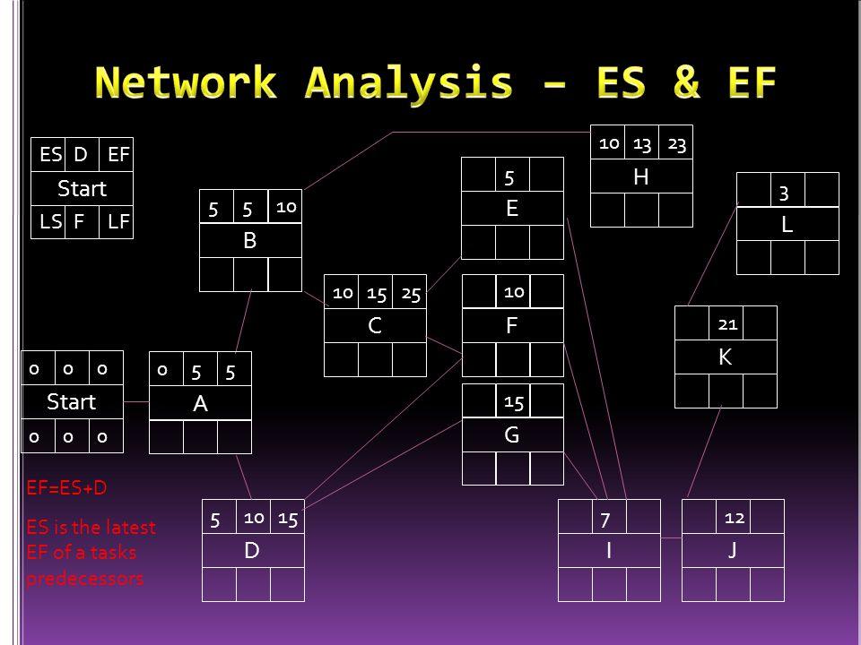 EF=ES+D ES is the latest EF of a tasks predecessors D 51015 B 5510 Start 000 000 A 055 LSFLF ESDEF C 101525 H 101323 E 5 F 10 G 15 I 7 J 12 K 21 L 3