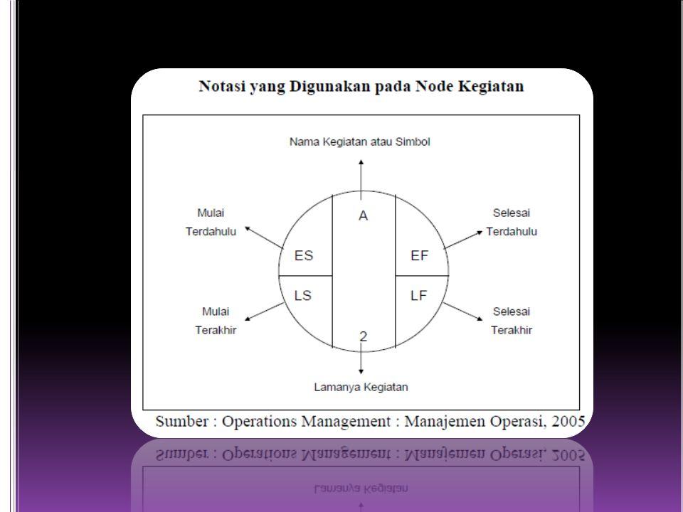 Menurut Badri (1997), manfaat yang didapat jika mengetahui lintasan kritis adalah sebagai berikut : a.