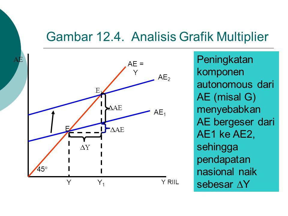 Gambar 12.4. Analisis Grafik Multiplier E1E1 E YY1Y1 AE AE = Y  AE Y RIIL 45  YY AE 2 AE 1 Peningkatan komponen autonomous dari AE (misal G) menye