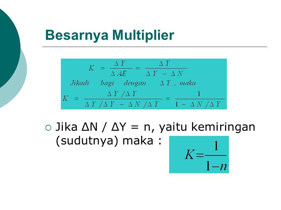 Besarnya Multiplier  Jika ∆N / ∆Y = n, yaitu kemiringan (sudutnya) maka :