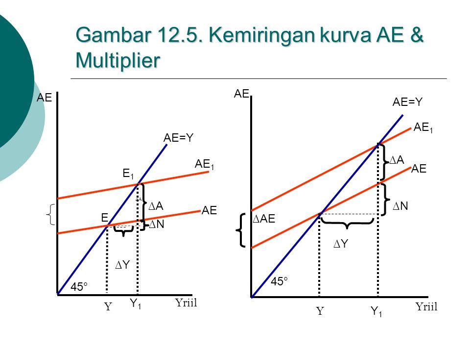 Gambar 12.5. Kemiringan kurva AE & Multiplier 45° ∆Y AE 1 ∆A Y Y1Y1 AE AE=Y E1E1 Yriil ∆N E Yriil AE AE=Y AE 1 AE ∆N ∆A ∆Y Y Y1Y1 ∆AE AE 45°