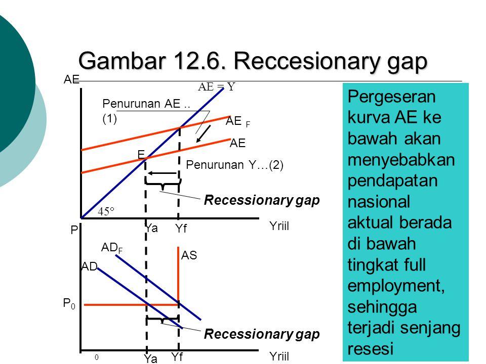 Gambar 12.6. Reccesionary gap AE AE = Y AE F AE E 45  Yf Recessionary gap Penurunan AE.. (1) Penurunan Y…(2) 0 AD AD F Ya Yriil P P0P0 Recessionary g