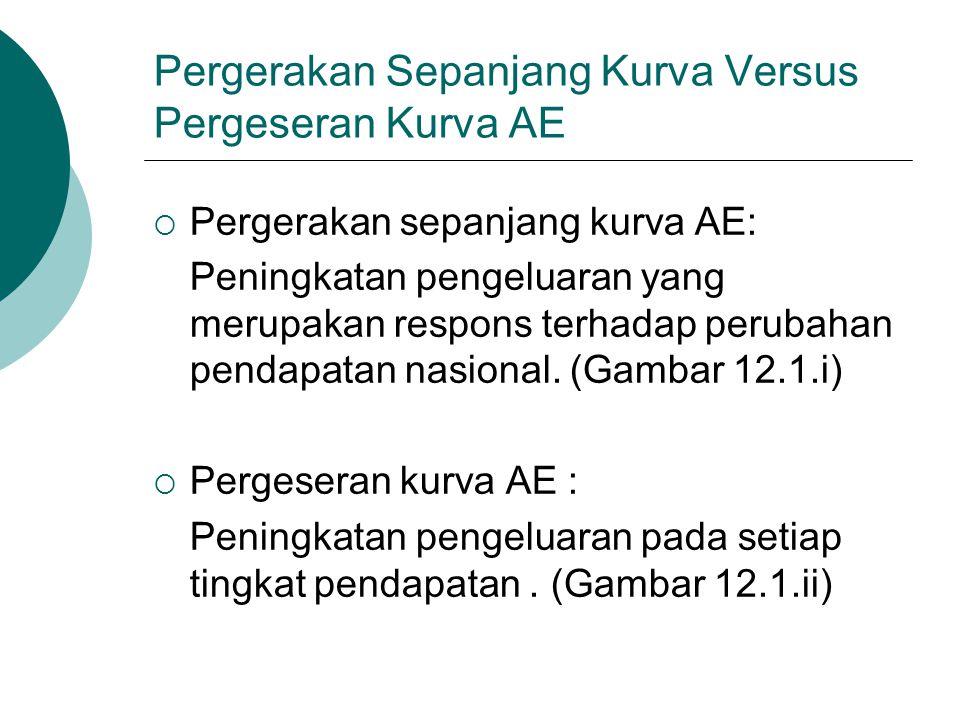 Pergerakan Sepanjang Kurva Versus Pergeseran Kurva AE  Pergerakan sepanjang kurva AE: Peningkatan pengeluaran yang merupakan respons terhadap perubah