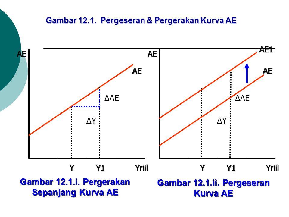 Gambar 12.1. Pergeseran & Pergerakan Kurva AE Yriil AE AE Y1 ∆Y ∆AE YYriil AE AE Y1 ∆Y ∆AE Y AE1 Gambar 12.1.i. Pergerakan Sepanjang Kurva AE Gambar 1