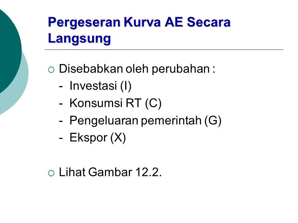 Pergeseran Kurva AE Secara Langsung  Disebabkan oleh perubahan : - Investasi (I) - Konsumsi RT (C) - Pengeluaran pemerintah (G) - Ekspor (X)  Lihat