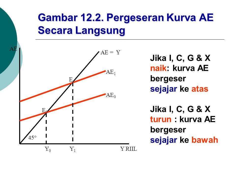 Gambar 12.2. Pergeseran Kurva AE Secara Langsung AE = Y AE 1 AE 0 E E0E0 45  Y0Y0 Y1Y1 Y RIIL AE Jika I, C, G & X naik: kurva AE bergeser sejajar ke