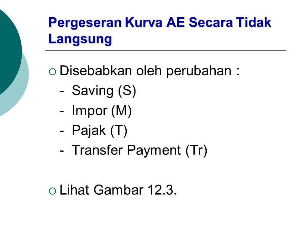 Pergeseran Kurva AE Secara Tidak Langsung  Disebabkan oleh perubahan : - Saving (S) - Impor (M) - Pajak (T) - Transfer Payment (Tr)  Lihat Gambar 12
