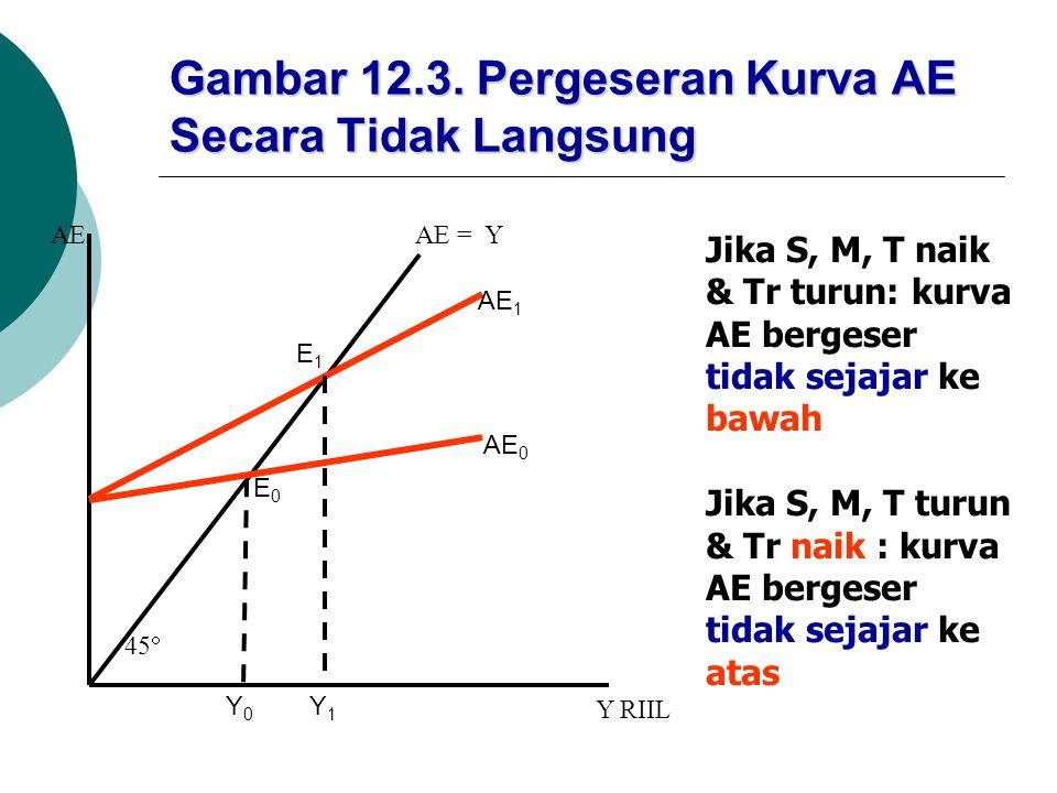 Gambar 12.3. Pergeseran Kurva AE Secara Tidak Langsung AE = Y AE 1 AE 0 E1E1 E0E0 45  Y0Y0 Y1Y1 Y RIIL AE Jika S, M, T naik & Tr turun: kurva AE berg