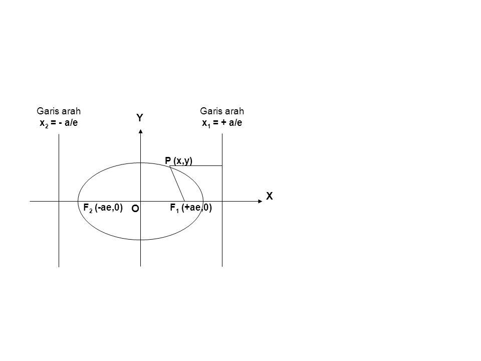 X Y O F 1 (+ae,0) P (x,y) F 2 (-ae,0) Garis arah x 2 = - a/e Garis arah x 1 = + a/e