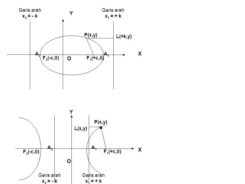 X Y O F 1 (+c,0) P(x,y) F 2 (-c,0) Garis arah x 2 = - k Garis arah x 1 = + k L(+k,y) A1A1 A2A2 X Y O P(x,y) F 2 (-c,0) F 1 (+c,0) Garis arah x 2 = - k Garis arah x 1 = + k L(x,y) A1A1 A2A2