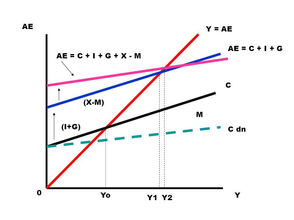 Y = AE 0 AE Y C AE = C + I + G AE = C + I + G + X - M (I+G) (X-M) Yo Y1Y2 C dn M