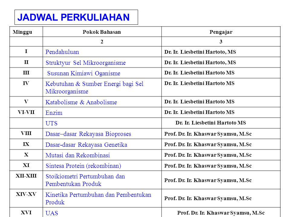 JADWAL PERKULIAHAN MingguPokok BahasanPengajar 2 3 I Pendahuluan Dr.