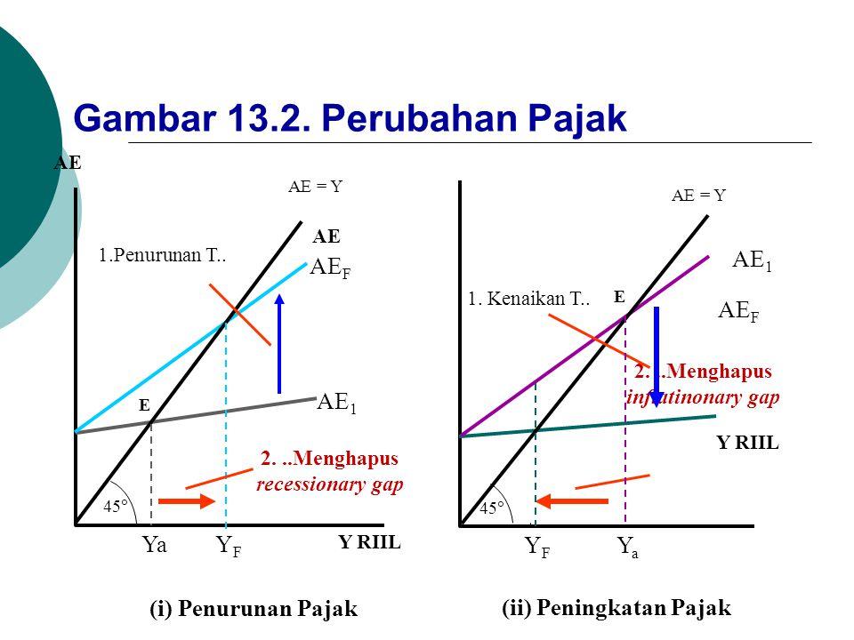 AE Y RIIL 2...Menghapus inflatinonary gap AE F AE 1 (i) Penurunan Pajak (ii) Peningkatan Pajak 45  YFYF AE F Ya E AE 1 AE = Y 1.Penurunan T.. AE Y RI