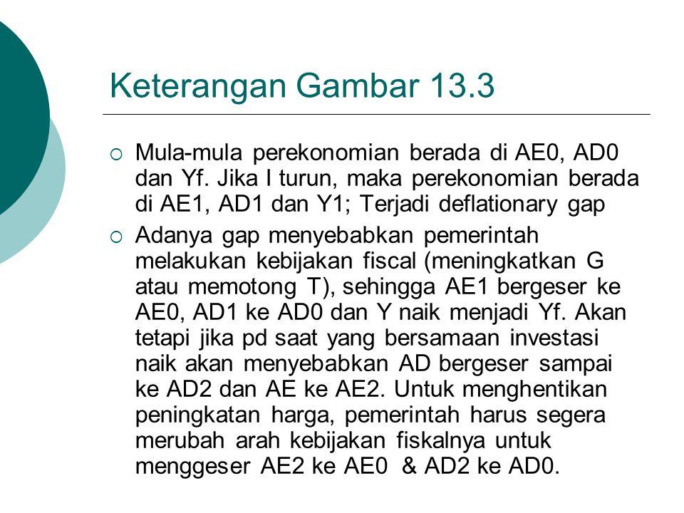 Keterangan Gambar 13.3  Mula-mula perekonomian berada di AE0, AD0 dan Yf. Jika I turun, maka perekonomian berada di AE1, AD1 dan Y1; Terjadi deflatio