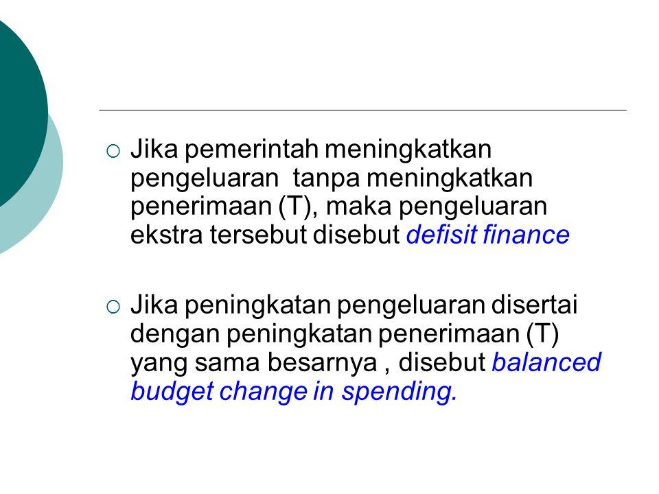  Jika pemerintah meningkatkan pengeluaran tanpa meningkatkan penerimaan (T), maka pengeluaran ekstra tersebut disebut defisit finance  Jika peningka