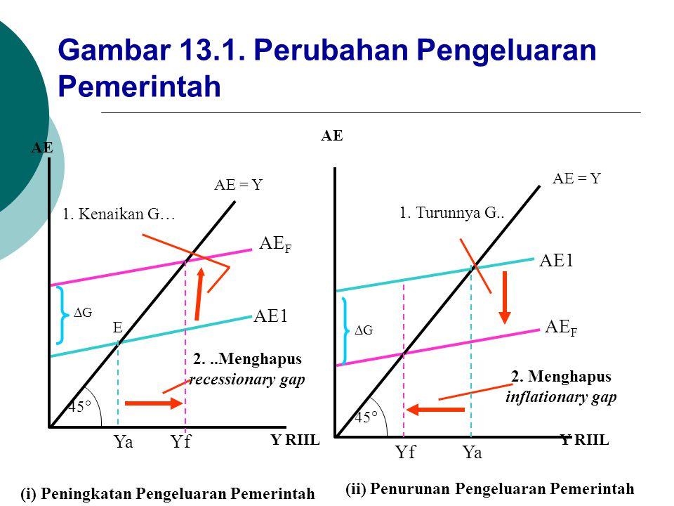 (i) Peningkatan Pengeluaran Pemerintah (ii) Penurunan Pengeluaran Pemerintah 1. Kenaikan G… AE = Y AE F AE1 E GG YaYf Y RIIL 45  AE Y RIIL 2...Meng