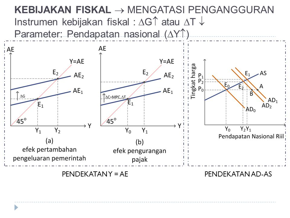 KEBIJAKAN FISKAL  MENGATASI PENGANGGURAN Instrumen kebijakan fiskal :  G  atau  T  Parameter: Pendapatan nasional (  Y  ) PENDEKATAN Y = AEPEND