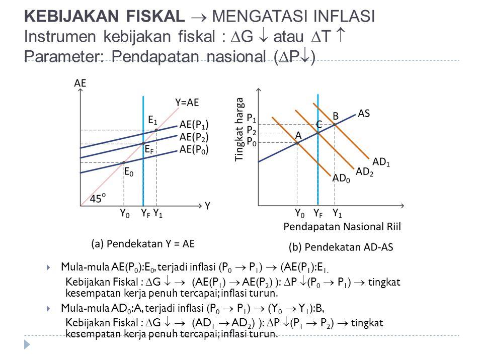 KEBIJAKAN FISKAL  MENGATASI INFLASI Instrumen kebijakan fiskal :  G  atau  T  Parameter: Pendapatan nasional (  P  )  Mula-mula AE(P 0 ):E 0,