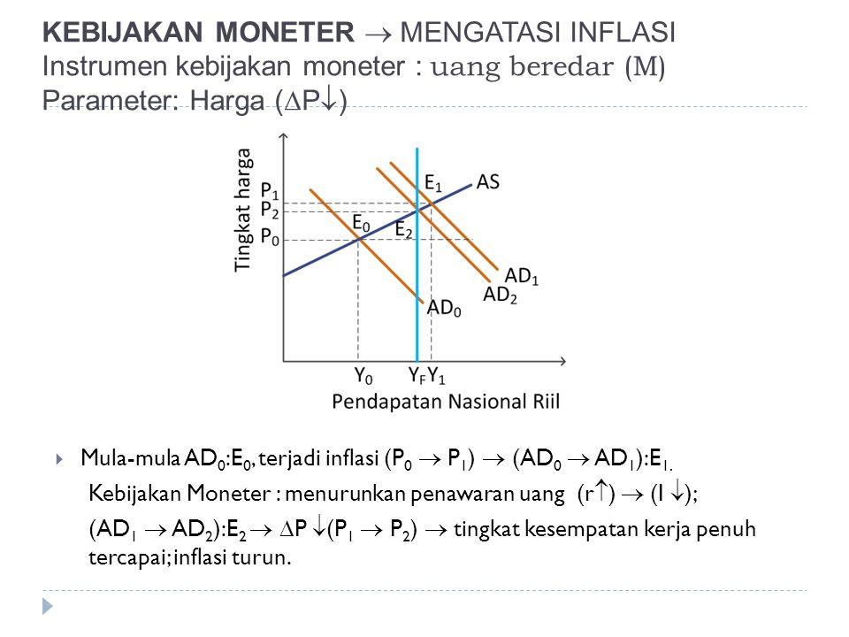 KEBIJAKAN MONETER  MENGATASI INFLASI Instrumen kebijakan moneter : uang beredar (M) Parameter: Harga (  P  )  Mula-mula AD 0 :E 0, terjadi inflasi