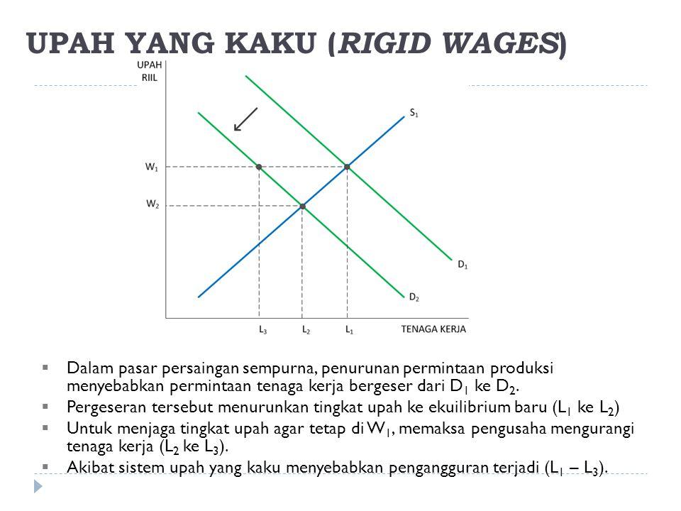 UPAH YANG KAKU ( RIGID WAGES )  Dalam pasar persaingan sempurna, penurunan permintaan produksi menyebabkan permintaan tenaga kerja bergeser dari D 1