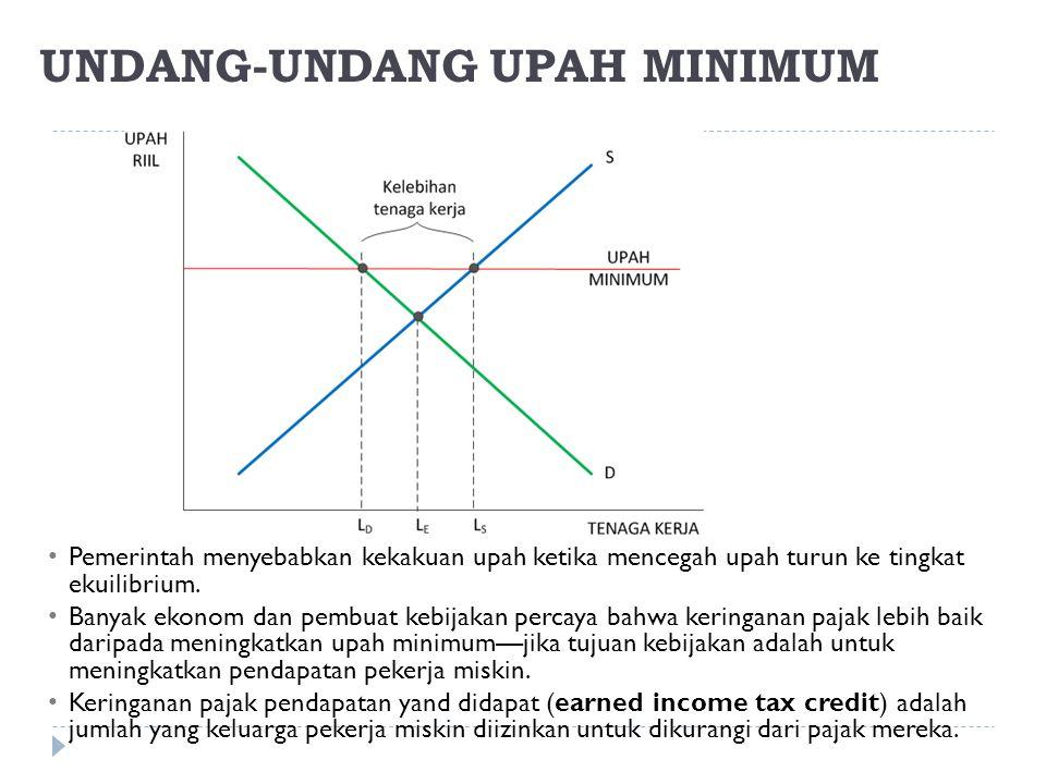 UNDANG-UNDANG UPAH MINIMUM Pemerintah menyebabkan kekakuan upah ketika mencegah upah turun ke tingkat ekuilibrium. Banyak ekonom dan pembuat kebijakan