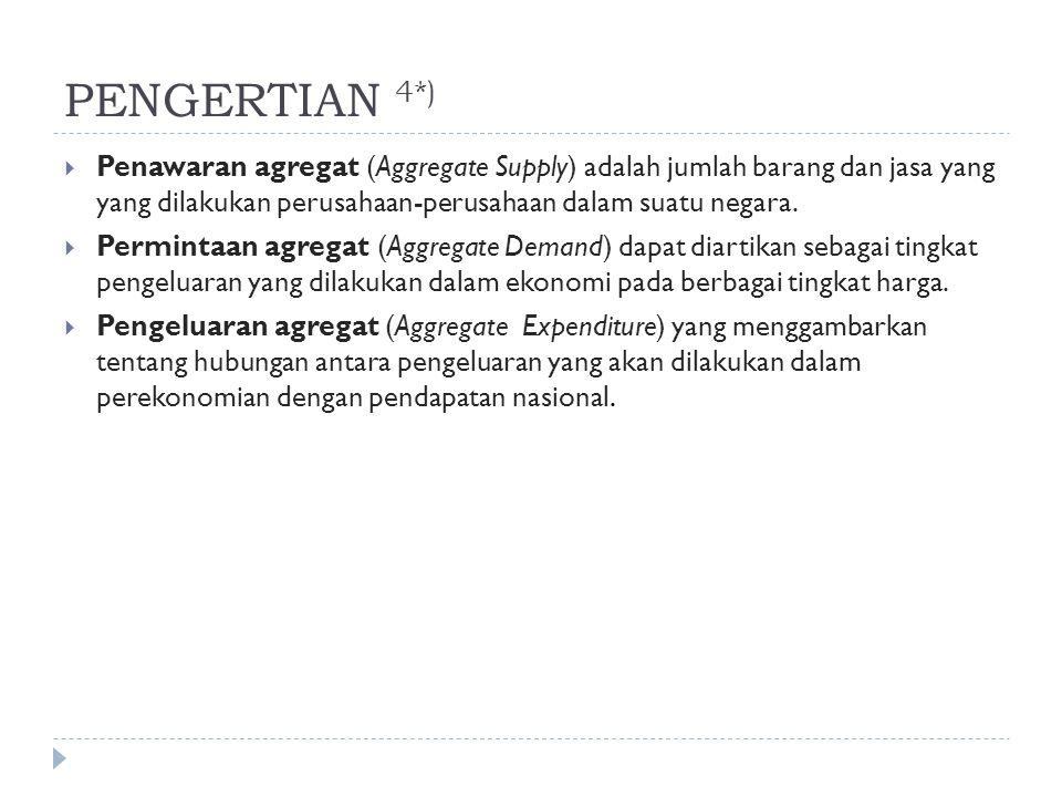 PENGERTIAN 4*)  Penawaran agregat (Aggregate Supply) adalah jumlah barang dan jasa yang yang dilakukan perusahaan-perusahaan dalam suatu negara.  Pe
