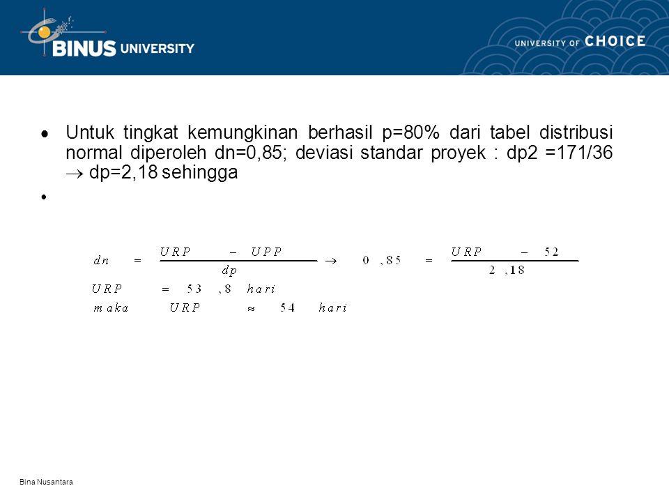  Untuk tingkat kemungkinan berhasil p=80% dari tabel distribusi normal diperoleh dn=0,85; deviasi standar proyek : dp2 =171/36  dp=2,18 sehingga