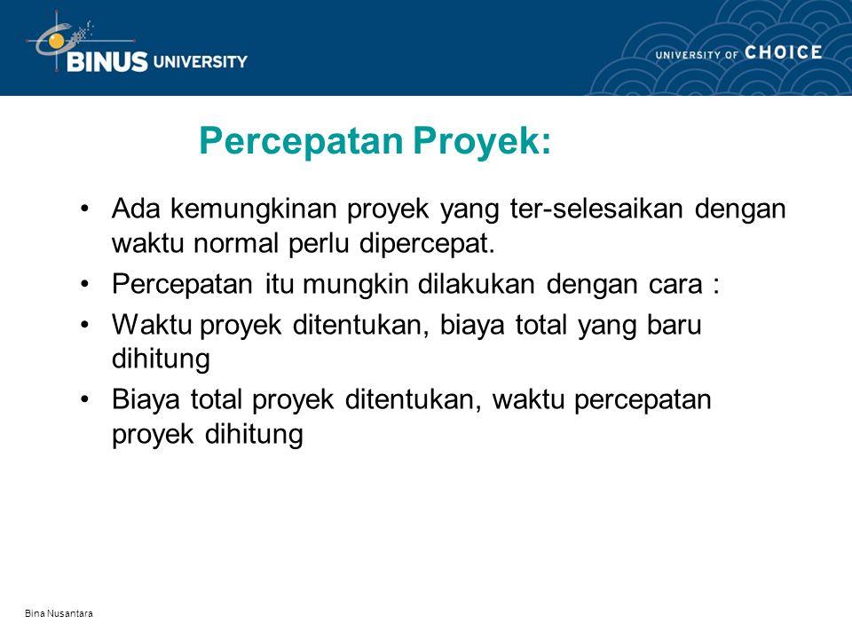 Bina Nusantara Percepatan Proyek: Ada kemungkinan proyek yang ter-selesaikan dengan waktu normal perlu dipercepat.