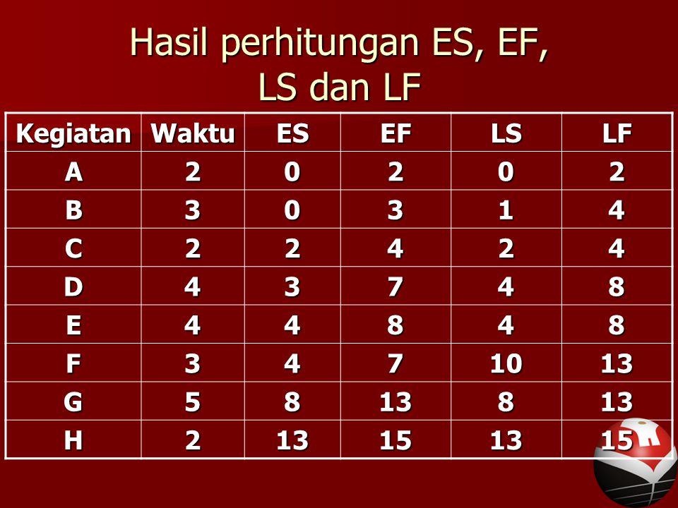 Hasil perhitungan ES, EF, LS dan LF KegiatanWaktuESEFLSLFA20202 B30314 C22424 D43748 E44848 F3471013 G5813813 H213151315