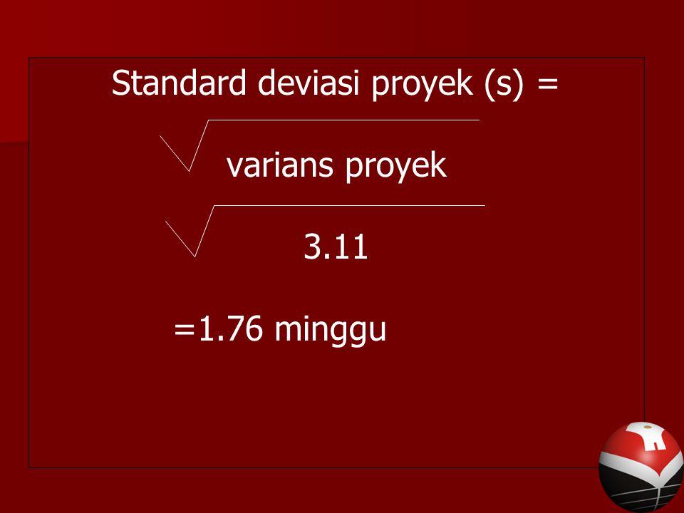 Standard deviasi proyek (s) = varians proyek 3.11 =1.76 minggu