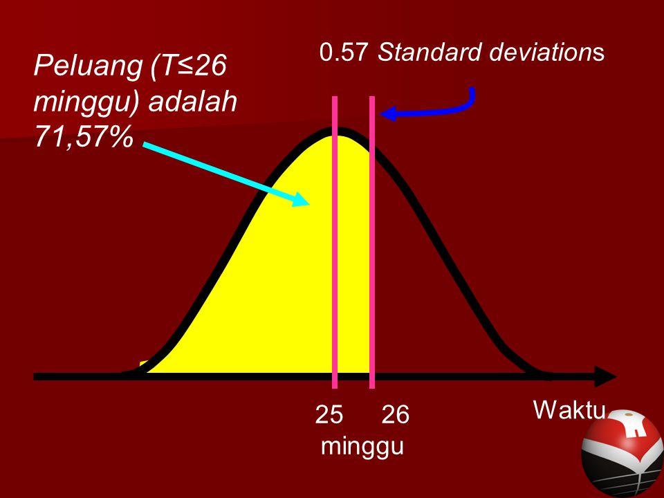 Waktu Peluang (T≤26 minggu) adalah 71,57% 0.57 Standard deviations 2526 minggu