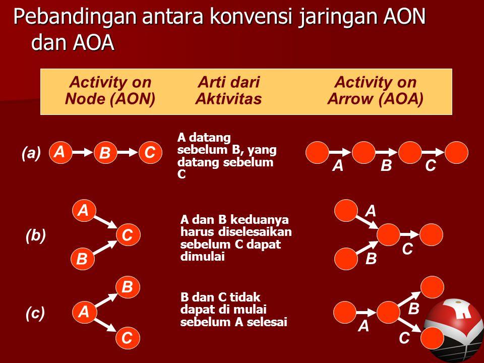 Pebandingan antara konvensi jaringan AON dan AOA A datang sebelum B, yang datang sebelum C (a) A B C BAC A dan B keduanya harus diselesaikan sebelum C dapat dimulai (b) A C C B A B B dan C tidak dapat di mulai sebelum A selesai (c) B A C A B C Activity onArti dariActivity on Node (AON)AktivitasArrow (AOA)