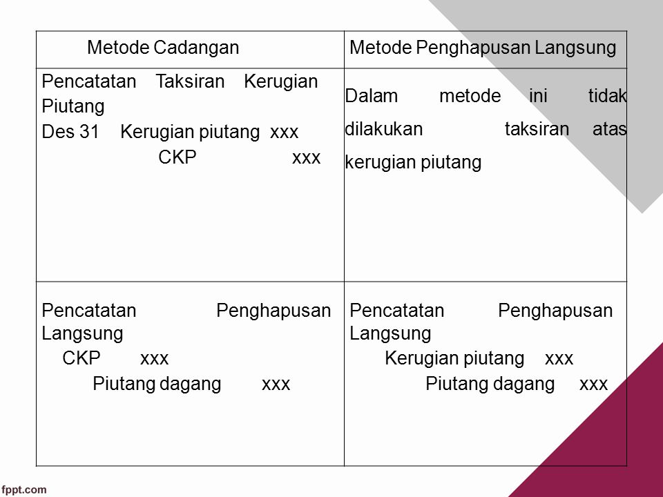 Biaya Piutang Tak Tertagih Metode cadangan (Allowance method) Metode penghapusan langsung (direct write off method)