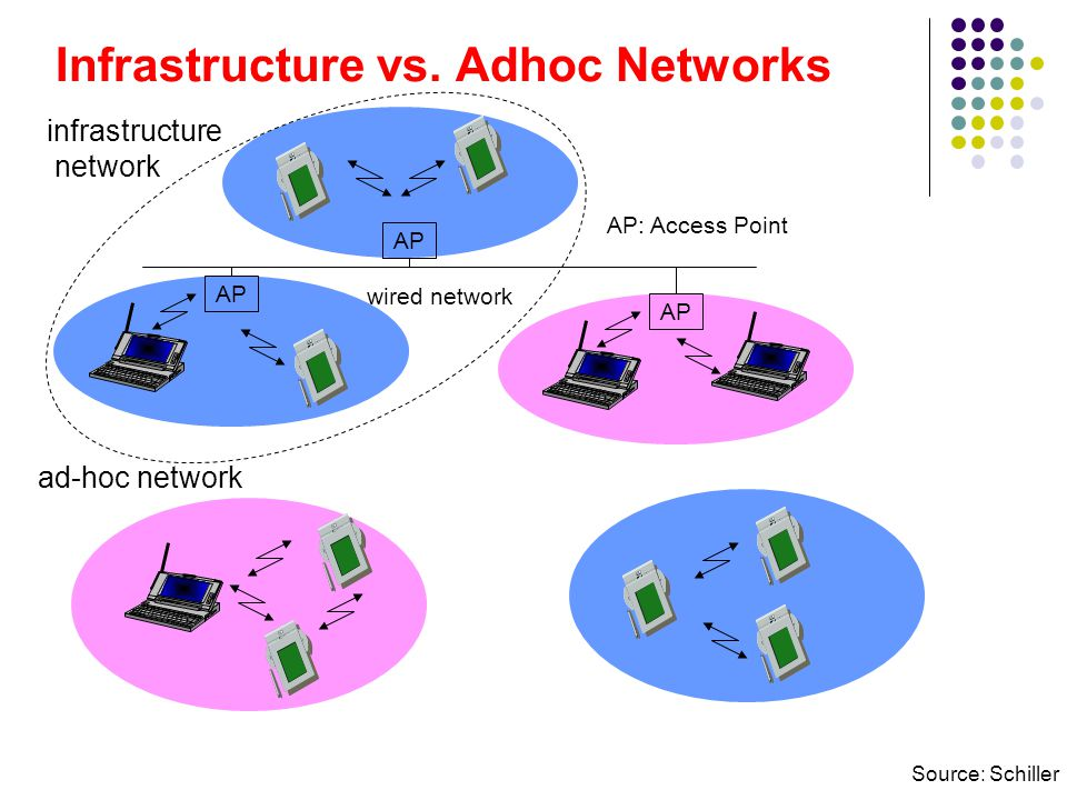 Infrastructure network There is an Access Point (AP), which becomes the hub of a star topology. Any communication has to go through AP.