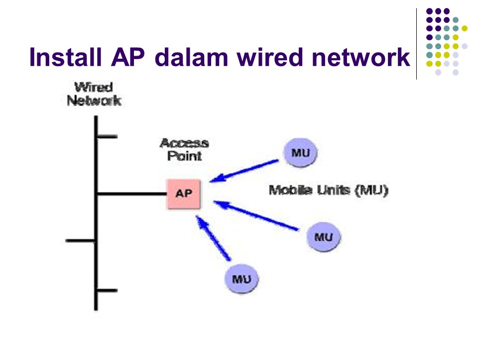 Install AP dalam wired network