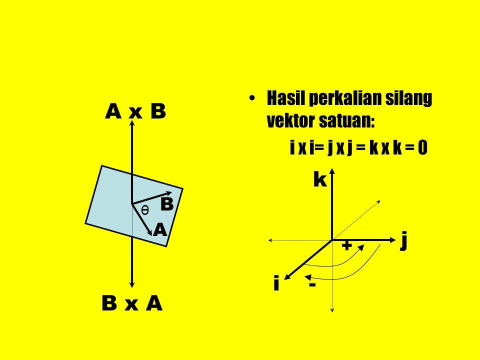 Hasil perkalian silang vektor satuan: i x i= j x j = k x k = 0 A x B B x A A B θ i j k + -