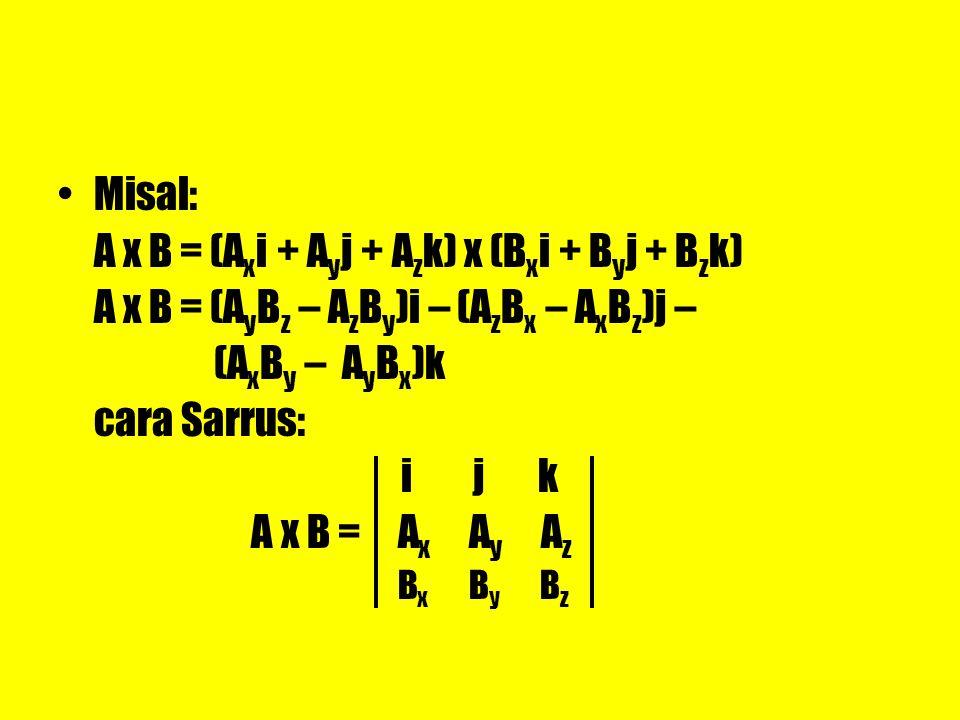 Misal: A x B = (A x i + A y j + A z k) x (B x i + B y j + B z k) A x B = (A y B z – A z B y )i – (A z B x – A x B z )j – (A x B y – A y B x )k cara Sa
