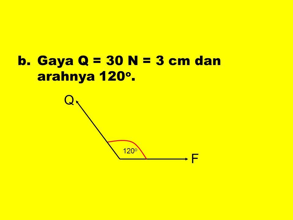 b.Gaya Q = 30 N = 3 cm dan arahnya 120 o. F Q 120 o