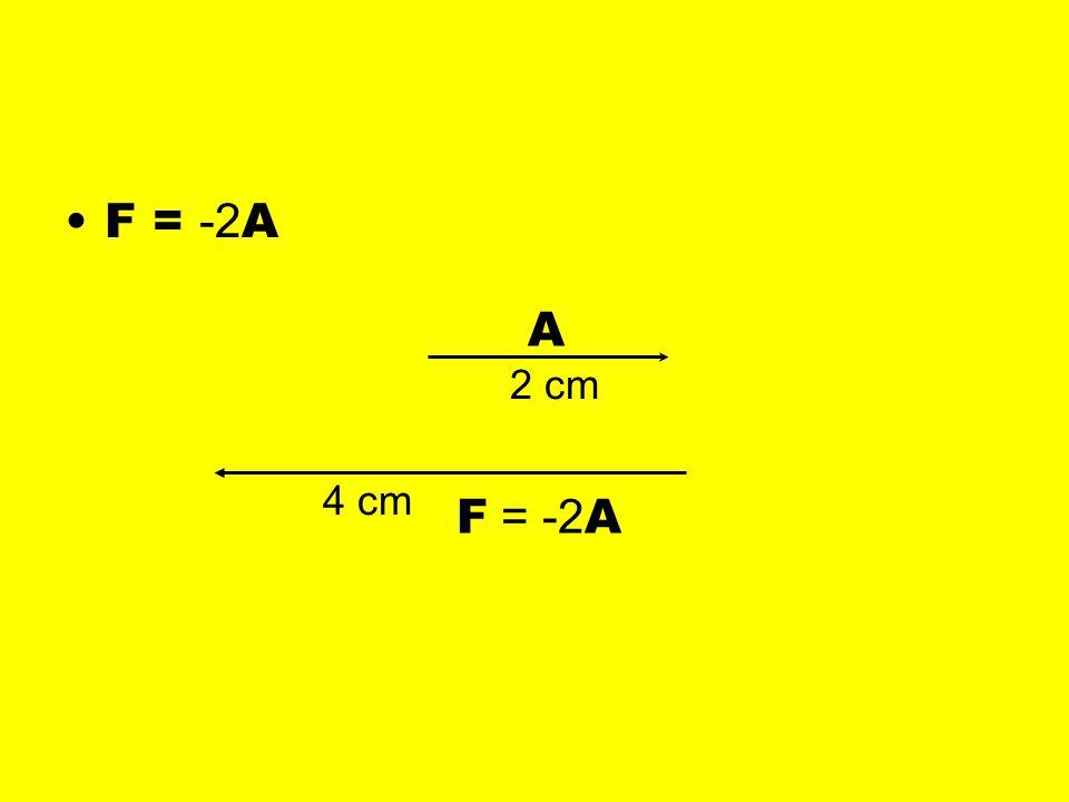 F = -2 A A 2 cm 4 cm