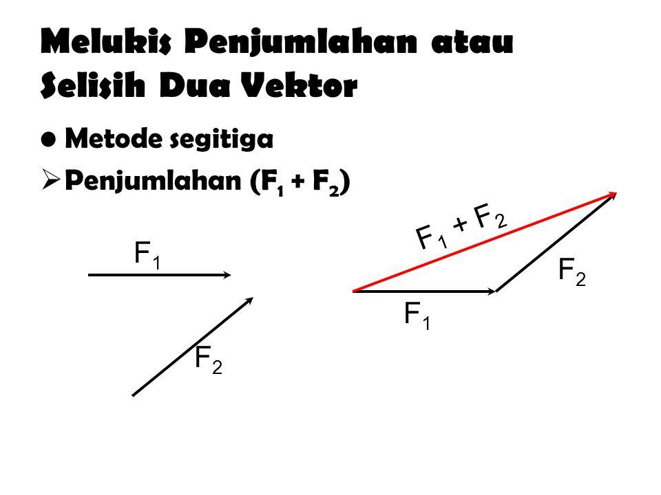 Melukis Penjumlahan atau Selisih Dua Vektor Metode segitiga  Penjumlahan (F 1 + F 2 ) F1F1 F2F2 F2F2 F1F1 F 1 + F 2