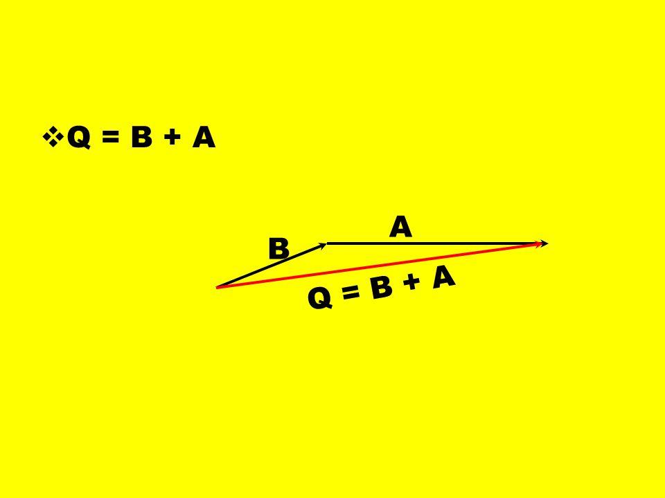  Q = B + A B A Q = B + A