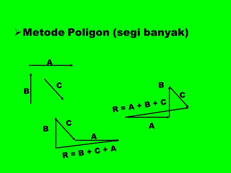  Metode Poligon (segi banyak) A B C A B C R = A + B + C B C A R = B + C + A