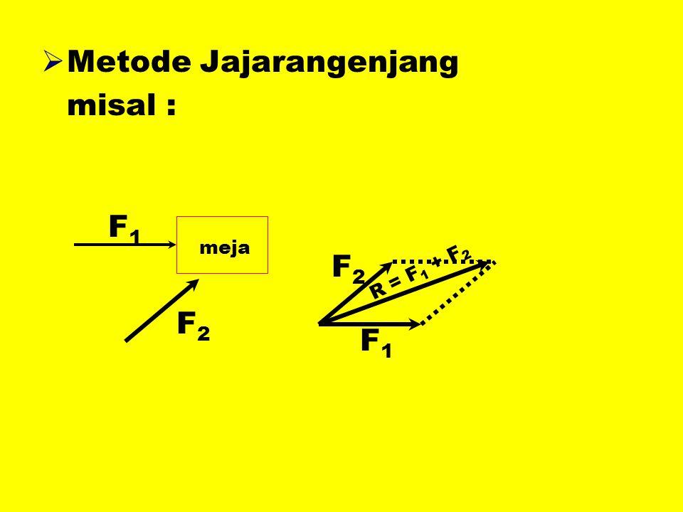  Metode Jajarangenjang misal : F 1 F 2 meja F2F2 F1F1 R = F 1 + F 2