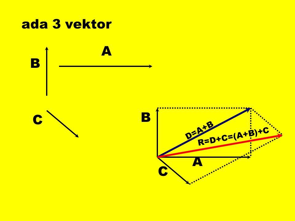 ada 3 vektor B A C B A C D=A+B R=D+C=(A+B)+C