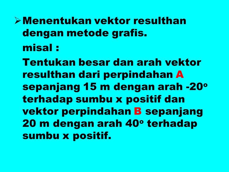 MMenentukan vektor resulthan dengan metode grafis. misal : Tentukan besar dan arah vektor resulthan dari perpindahan A sepanjang 15 m dengan arah -2