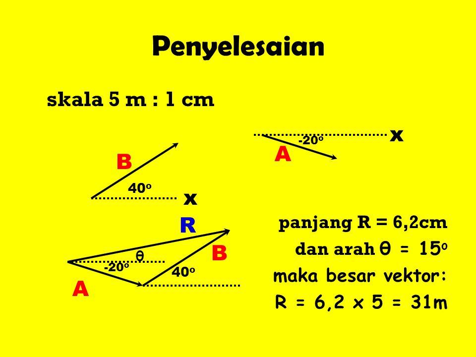 Penyelesaian skala 5 m : 1 cm panjang R = 6,2cm dan arah θ = 15 o maka besar vektor: R = 6,2 x 5 = 31m A B -20 o x x 40 o A B -20 o R θ
